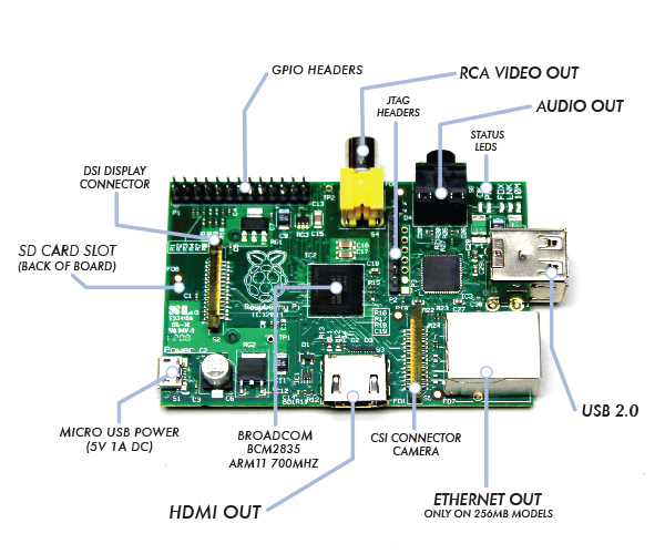 Pi board labeled