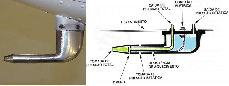 Foto e esquema de funcionamento do tubo de Pitot