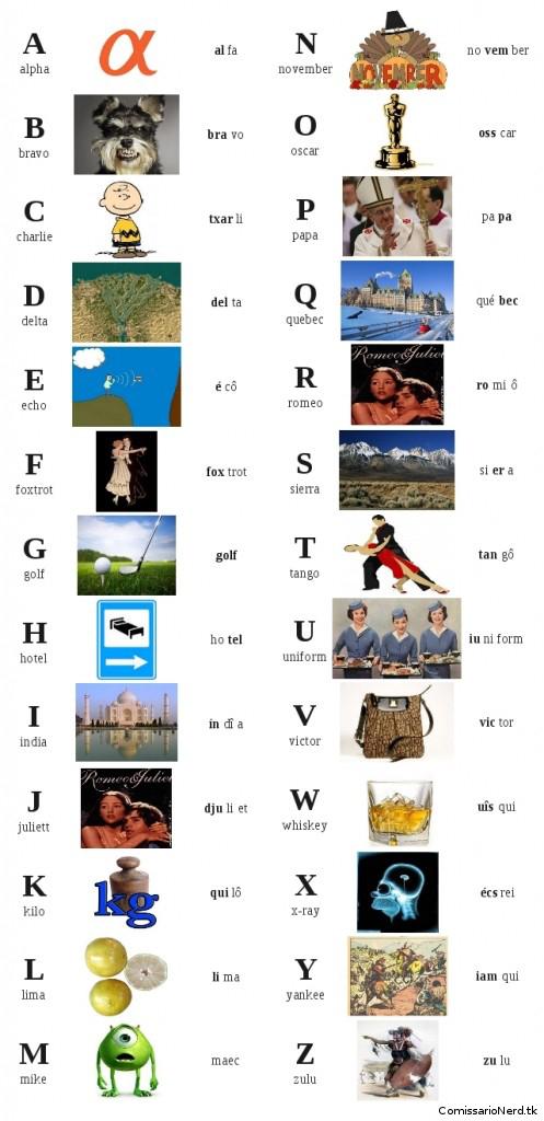 AlfabetoFonetico