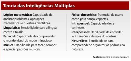 multiplas-inteligencias