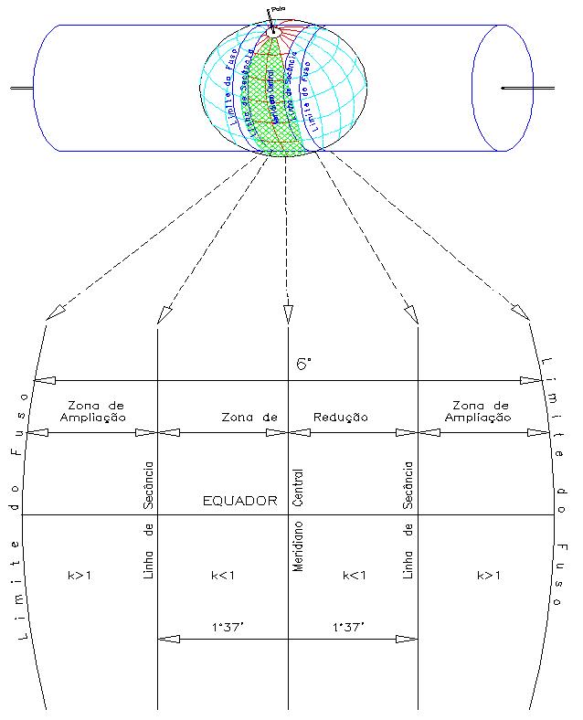 Esquema da projeção cilíndrica utilizada no sistema UTM, secante (quase tangente) ao elipsóide de referência: ao centro o meridiano central, linhas secantes e limites do fuso (descrição do centro às bordas, clique na imagem para vê-la maior).