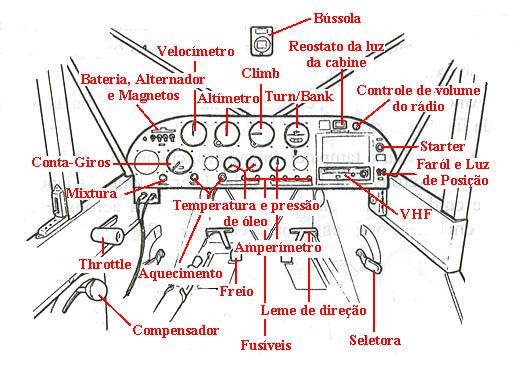 """Painel de uma aeronave """"mais simples""""."""
