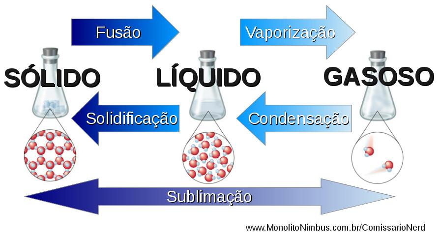 Mudanças de fase da água.
