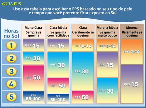 Guia FPS. Fonte: Tatuíra