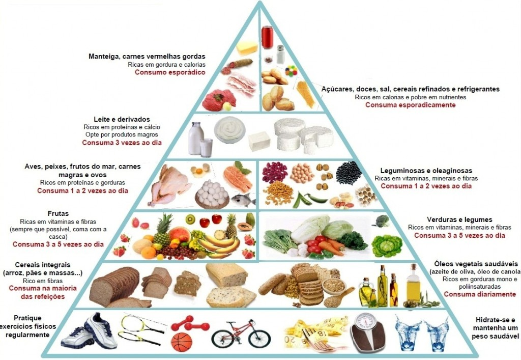 Nova pirâmide nutricional (clique para ver maior)