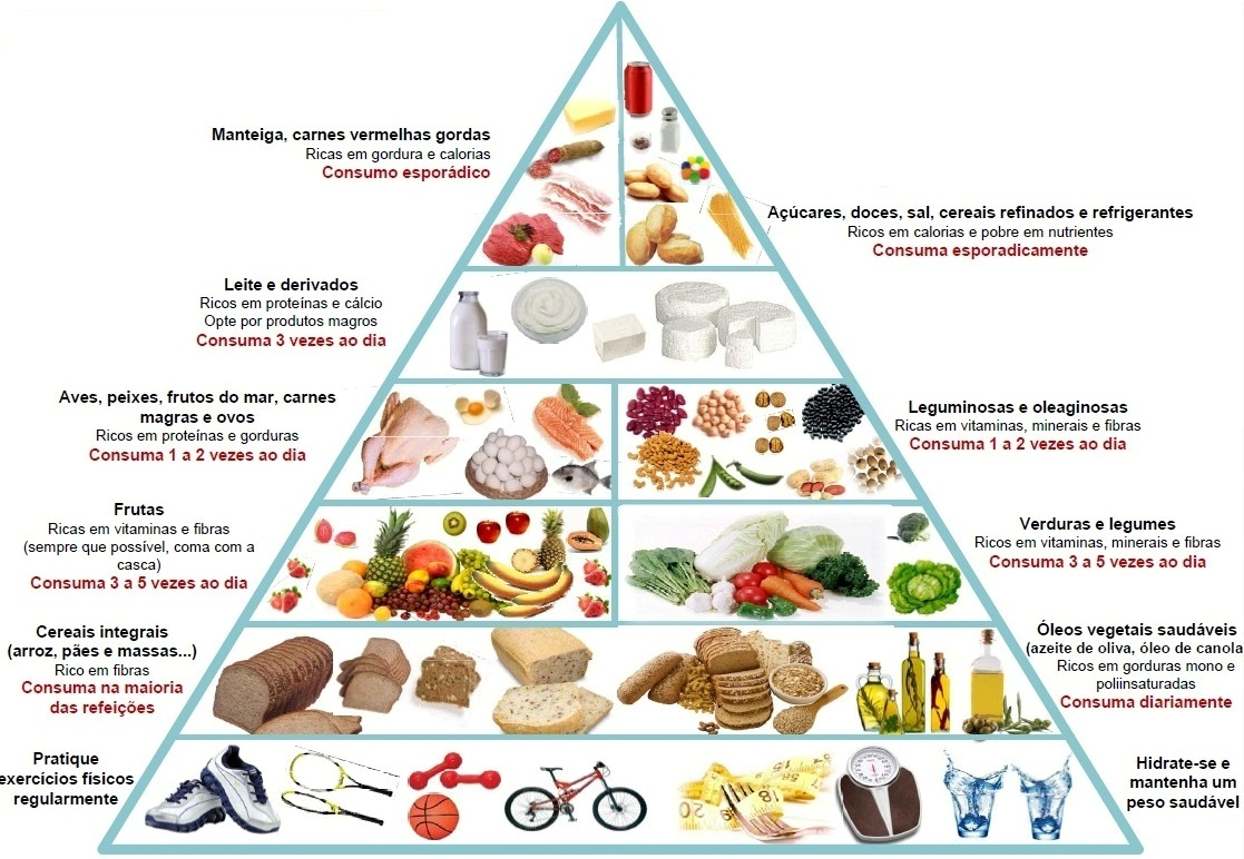 nova pirâmide nutricional harvard