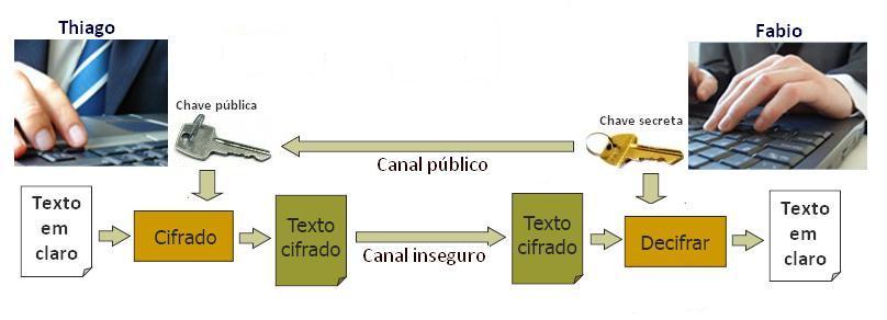 Uso do Algoritmo criptografado pelo método assimétrico para garantir privacidade. Fonte: UFRJ http://www.gta.ufrj.br/grad/09_1/versao-final/assinatura/Criptografia.htm
