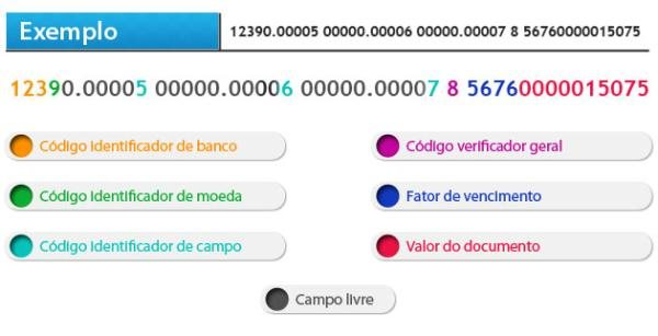 Campos de uma linha digitável de boleto e o seu significado (Fonte da imagem: Reprodução/Tecmundo