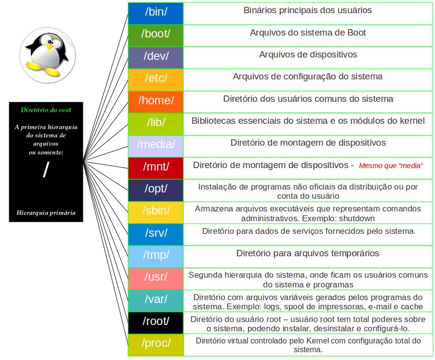 estrutura_unix