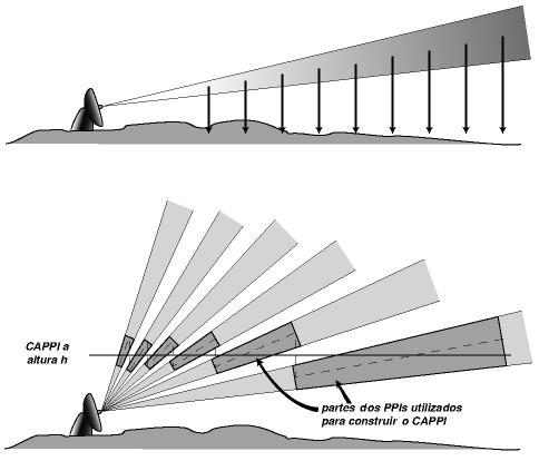 Esquemas de formação da imagem PPI (acima) e CAPPI (abaixo). Fonte: CRAHI http://www.crahi.upc.edu/curs/html_pages/trasp2.html