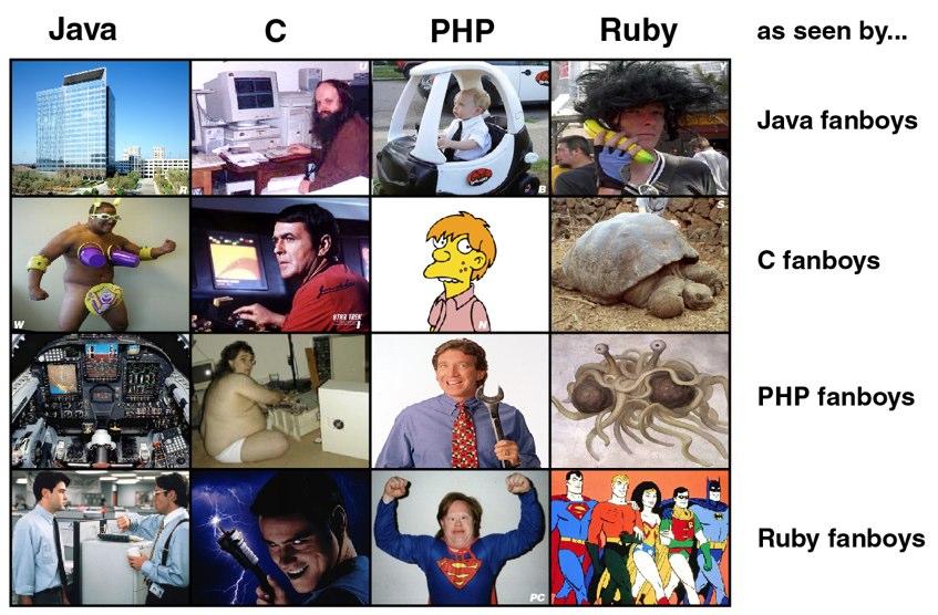 Exemplos de linguagens de programação (e como elas vistas pelos fãs de outras linguagens). Fonte: Ruby inside(http://www.rubyinside.com/holiday-fun-how-programming-language-fanboys-see-each-others-languages-2911.html).