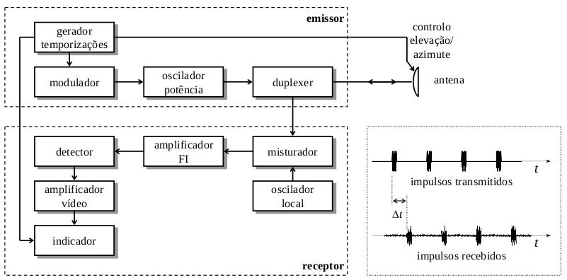 Diagrama em Bloco de um Sistema Radar Básico. Fonte: Slides de Sistemas de Radar. http://www.fe.up.pt/~mleitao/SRCO/Teoricas/SRCO_RAD.pdf