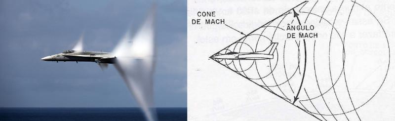 Avião rompendo a barreira do som: note o cone branco formado pela compressão e condensação do vapor d'água devido à compressão das camadas de ar e formação do cone de Mach.