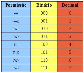 permissoes linux