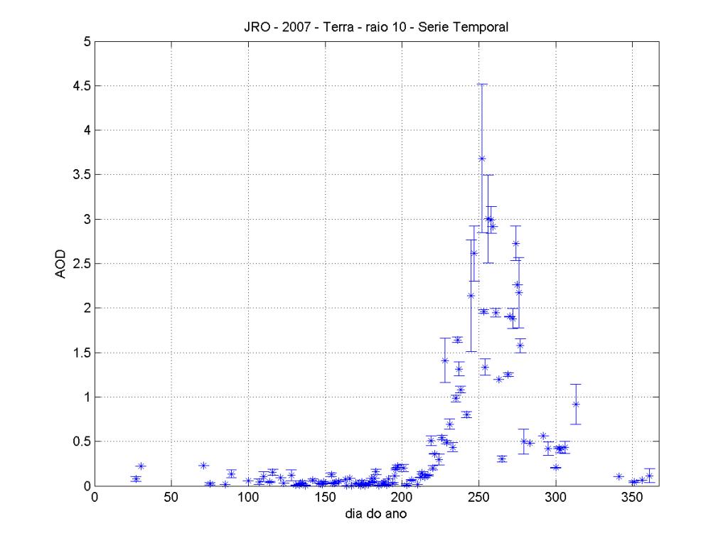 Gráfico de série temporal gerado pela rotina