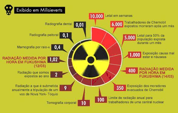 Níveis de radiação (fonte: UOL, The Guardian e Radiologyinfo.org)