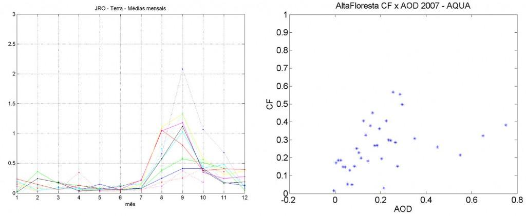 """Gráficos de variável versus AOD e de série temporal anual gerados pela rotina """"geragraficos.m"""""""