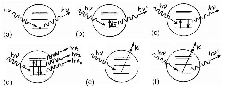 Processos atômicos induzidos por uma radiação incidente de frequência v, onde (a) Espalhamento Rayleigh (elástico), (b) Espalhamento Raman (inelástico), (c) Absorção ressonante, (d) Fluorescência, (e) Efeito fotoelétrico e (f) Espalhamento Compton (adaptado de Lima, 2005)