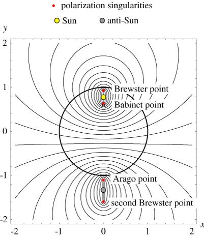 Linhas de polarização no céu, com a elevação do Sol dada por α = 15° e a singularidade por δ = 4 arctan A = 12°. O círculo central corresponde ao céu visível nessas condições.