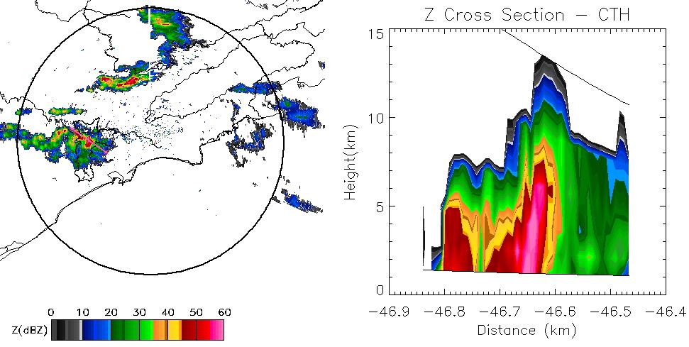 Imagens de radar: horizontal (esquerda) e vertical (note valores de 50 a 60dBZ até 8 km de altura).