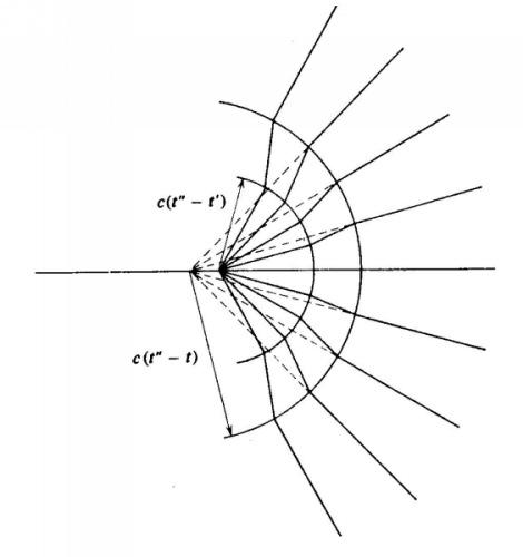 Esquema ilustrativo mostrando algumas das linhas de força circundando uma carga acelerada