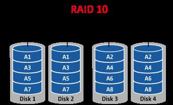 Esquema de RAID 10 (no caso do RAID 01, invertem-se as posições do RAID 0 e RAID 1).