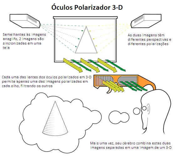 Funcionamento do 3D com filtros polarizadores. Fonte: vocesabia.net