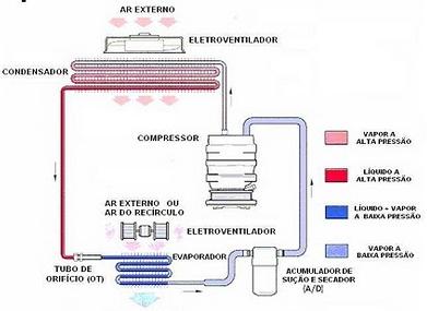 Ciclo de refrigeração a compressão. Fonte: Mecânica Caseira http://mecanicacaseira.blogspot.com.br/2010/07/como-funciona-o-ar-condicionado-dos.html
