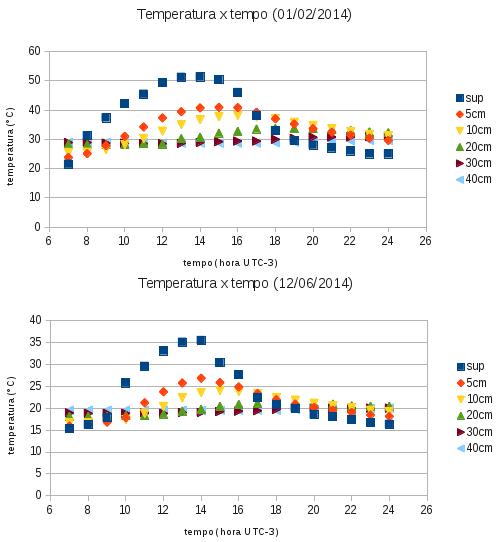 Gráficos os dias 01/02/2014 (verão) e 12/06/2014 (outono) dos valores de temperatura do solo para diferentes níveis de profundidade (indicados na legenda, em cm) em função do tempo (em horas).