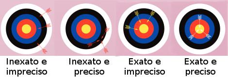 Diferença entre exatidão e precisão (adaptado de INMETRO)