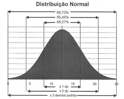 Distribuição de probabilidades das medidas (gráfico em forma de sino): as porcentagens indicam o percentual de valores dentro de 1, 2 ou 3 desvios padrão
