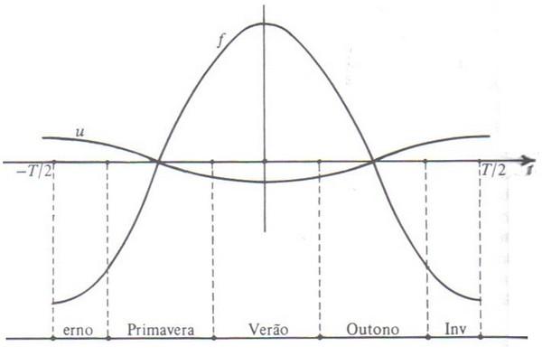 Funções u e f em função do tempo.