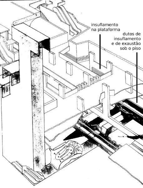 Sistema de ventilação das estações de metrô de São Paulo (linha azul, norte-sul).