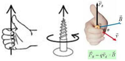 Exemplos da aplicação da regra da mão direta: parafusar (note que o sentido de giro da chave de fenda determina se o parafuso está sendo preso ou solto) e ação de forças em Física.