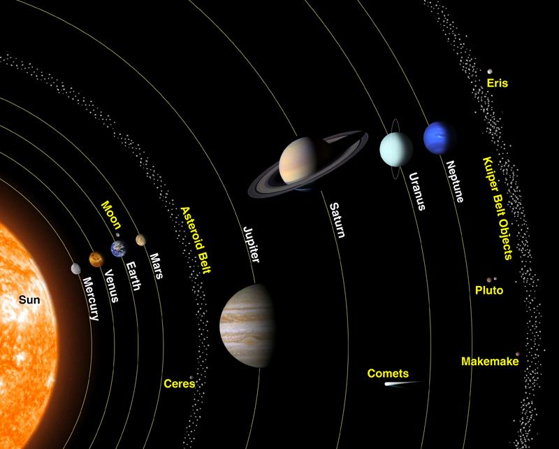 Sistema solar em escala aproximada de tamanho (fonte: NASA http://spaceplace.nasa.gov/t-shirt/en/)