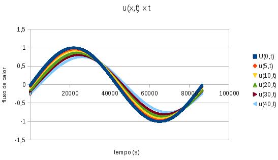 Gráfico do fluxo de calor transmitido u (x,t) para diferentes níveis de profundidade (indicados na legenda, em cm) em função do tempo (em segundos). A fase está defasada em +T/4 para iniciar junto com o nascer do Sol (aproximadamente 6h da manhã).