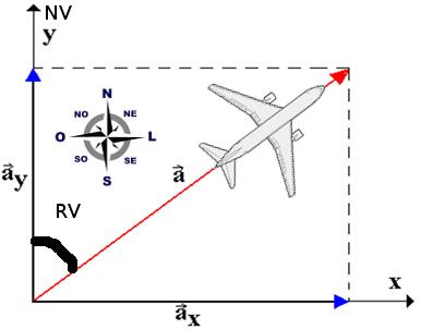 """Exemplo de um sistema de coordenadas bidimensional x versus y, mas que também pode ser norte versus leste. A aeronave voa segundo o vetor """"a"""" com módulo da velocidade em nós (kt), na direção sudoeste-nordeste e sentido para nordeste. O ângulo entre o norte verdadeiro (NV) e o caminho da aeronave é o rumo verdadeiro (RV), correspondendo ao valor de 45°."""