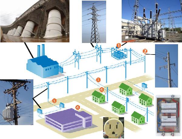 Diagrama de um sistema de distribuição de energia elétrica (adaptado de Celesc).