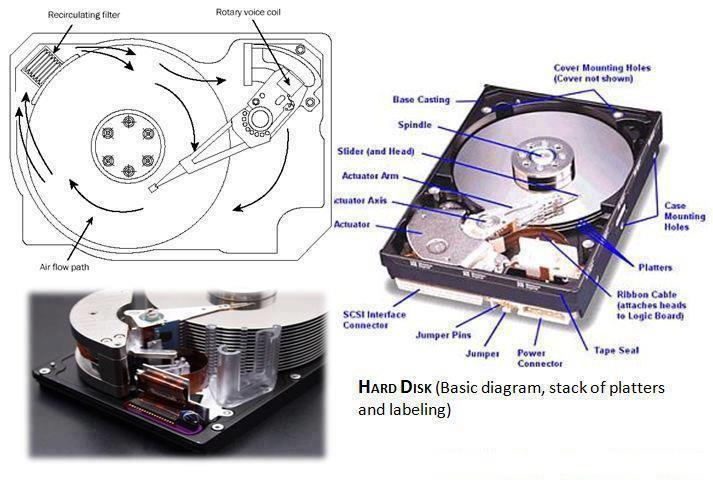 Estrutura de um disco rígido (HD). Fonte: Tricky time.