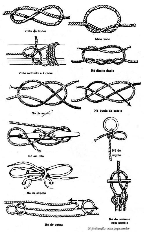 Tipos de nós em cordas. Fonte: popa.com.br