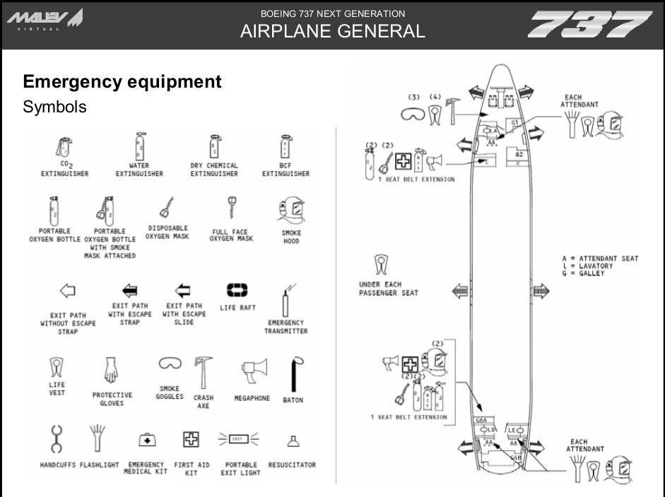 Esquema mostrando a localização dos equipamentos de emergência no avião Boeing 737.