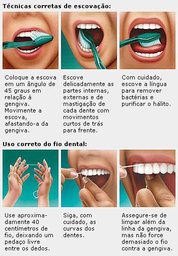 Como escovar os dentes e usar o fio dental. Fonte: Pedagógicos.