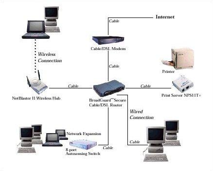 Componentes de uma rede de computadores. Fonte: PC Plus.
