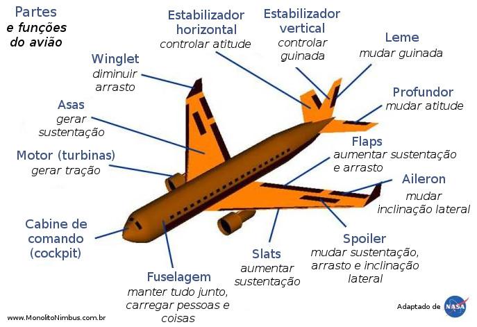 Esquema contendo as principais partes de um avião e suas funções (adaptado de NASA).
