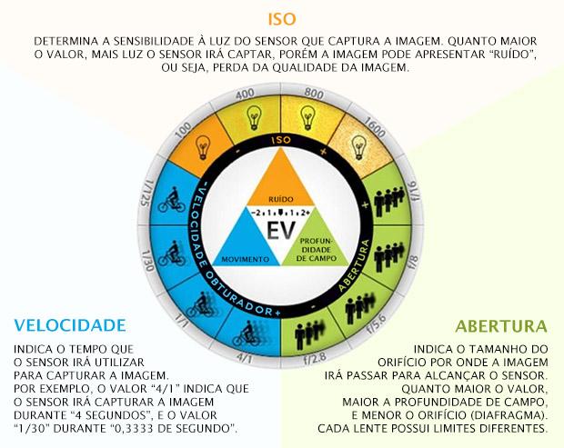 Esquema mostra os efeitos obtidos com diferentes configurações da velocidade, abertura e ISO da câmera (Fonte: Reprodução/Exposure Guide).