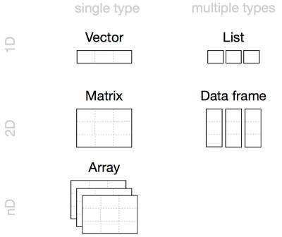 As mais comuns estruturas de dados em R: vetores, matrizes, arrays, listas e data frames (fonte: Hands-on Programming with R).