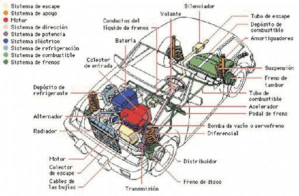 Partes do carro (em espanhol). Veja mais (em português) no site Fazer Fácil.