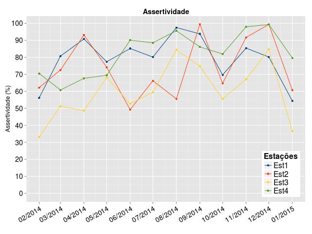 Gráfico gerado em R pelo script de exemplo.
