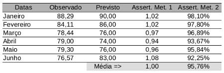 tabela_assertividade