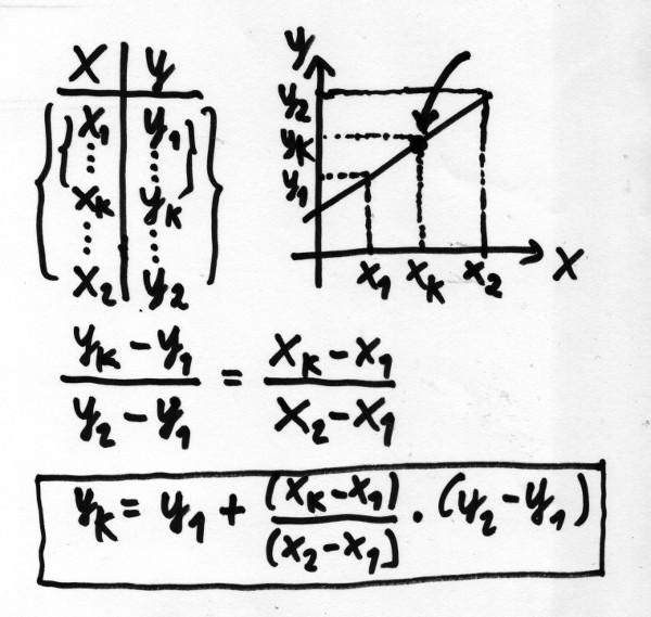 Tabela de dados, gráfico e equação utilizada para interpolação linear do ponto k. Arte: ViniRoger.